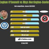 Eoghan O'Connell vs Rhys Norrington-Davies h2h player stats