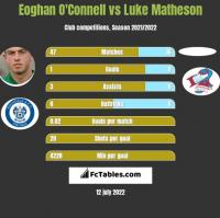 Eoghan O'Connell vs Luke Matheson h2h player stats