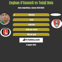 Eoghan O'Connell vs Tolaji Bola h2h player stats
