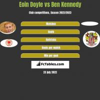 Eoin Doyle vs Ben Kennedy h2h player stats