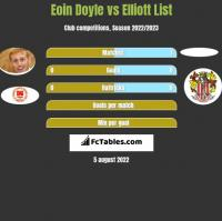 Eoin Doyle vs Elliott List h2h player stats