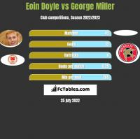 Eoin Doyle vs George Miller h2h player stats