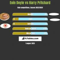 Eoin Doyle vs Harry Pritchard h2h player stats