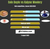 Eoin Doyle vs Kaiyne Woolery h2h player stats
