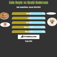 Eoin Doyle vs Keshi Anderson h2h player stats