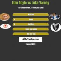 Eoin Doyle vs Luke Varney h2h player stats