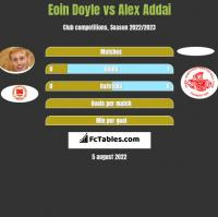 Eoin Doyle vs Alex Addai h2h player stats