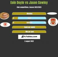 Eoin Doyle vs Jason Cowley h2h player stats