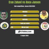 Eran Zahavi vs Anco Jansen h2h player stats