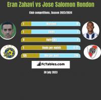 Eran Zahavi vs Jose Salomon Rondon h2h player stats