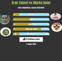 Eran Zahavi vs Marko Kolar h2h player stats