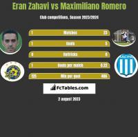 Eran Zahavi vs Maximiliano Romero h2h player stats