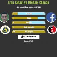 Eran Zahavi vs Michael Chacon h2h player stats
