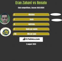 Eran Zahavi vs Renato h2h player stats