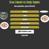Eran Zahavi vs Cody Gapko h2h player stats