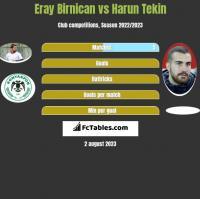 Eray Birnican vs Harun Tekin h2h player stats