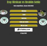 Eray Birnican vs Ibrahim Sehic h2h player stats