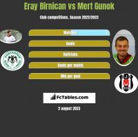 Eray Birnican vs Mert Gunok h2h player stats