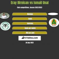 Eray Birnican vs Ismail Unal h2h player stats