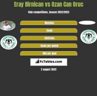 Eray Birnican vs Ozan Can Oruc h2h player stats