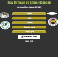 Eray Birnican vs Ahmet Ozdogan h2h player stats