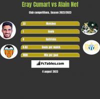 Eray Cumart vs Alain Nef h2h player stats