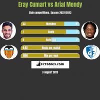 Eray Cumart vs Arial Mendy h2h player stats