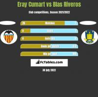 Eray Cumart vs Blas Riveros h2h player stats