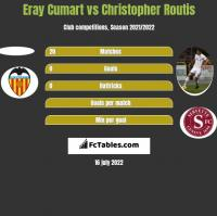Eray Cumart vs Christopher Routis h2h player stats