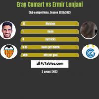 Eray Cumart vs Ermir Lenjani h2h player stats
