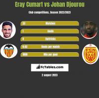 Eray Cumart vs Johan Djourou h2h player stats