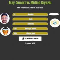 Eray Cumart vs Mirlind Kryeziu h2h player stats