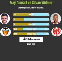 Eray Cumart vs Silvan Widmer h2h player stats