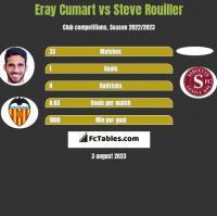 Eray Cumart vs Steve Rouiller h2h player stats