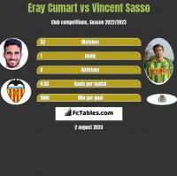 Eray Cumart vs Vincent Sasso h2h player stats