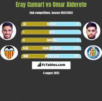 Eray Cumart vs Omar Alderete h2h player stats