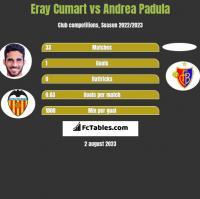 Eray Cumart vs Andrea Padula h2h player stats