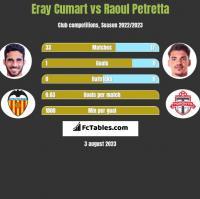 Eray Cumart vs Raoul Petretta h2h player stats