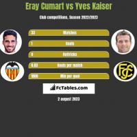 Eray Cumart vs Yves Kaiser h2h player stats