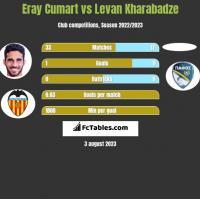 Eray Cumart vs Levan Kharabadze h2h player stats
