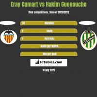 Eray Cumart vs Hakim Guenouche h2h player stats