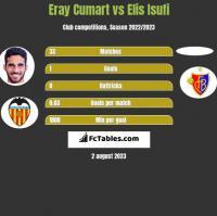 Eray Cumart vs Elis Isufi h2h player stats