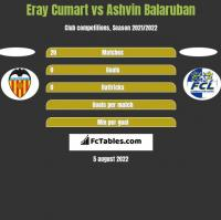 Eray Cumart vs Ashvin Balaruban h2h player stats
