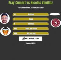 Eray Cumart vs Nicolas Vouilloz h2h player stats