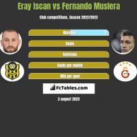 Eray Iscan vs Fernando Muslera h2h player stats