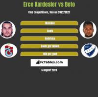 Erce Kardesler vs Beto h2h player stats