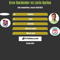 Erce Kardesler vs Loris Karius h2h player stats