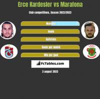 Erce Kardesler vs Marafona h2h player stats