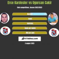 Erce Kardesler vs Ugurcan Cakir h2h player stats
