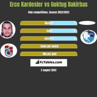 Erce Kardesler vs Goktug Bakirbas h2h player stats